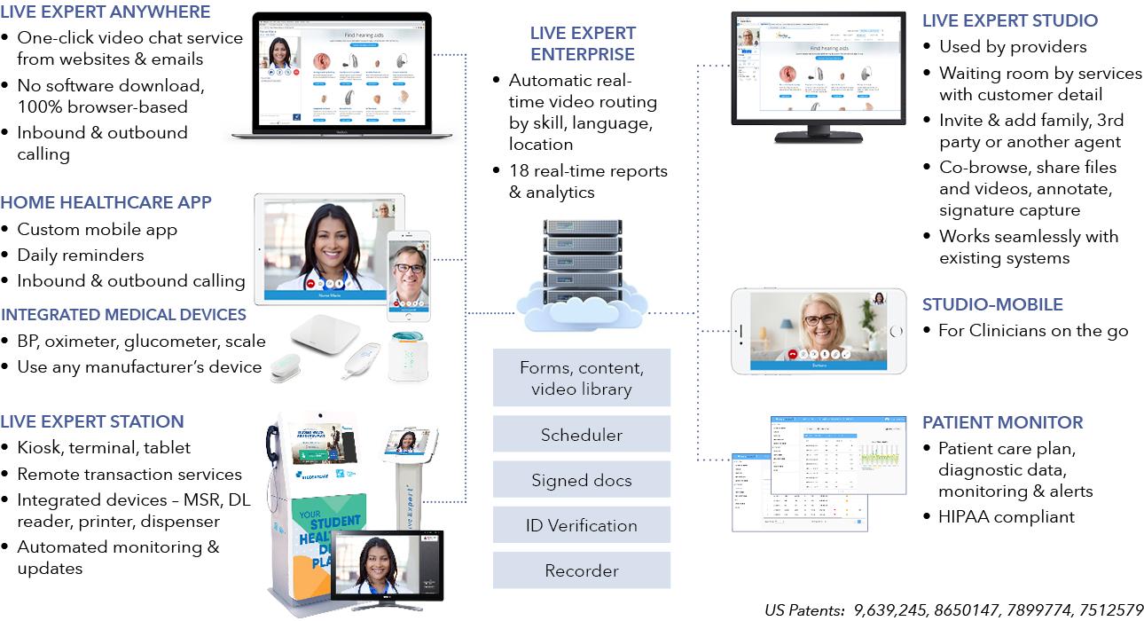Live Expert System Healthcare Diagram