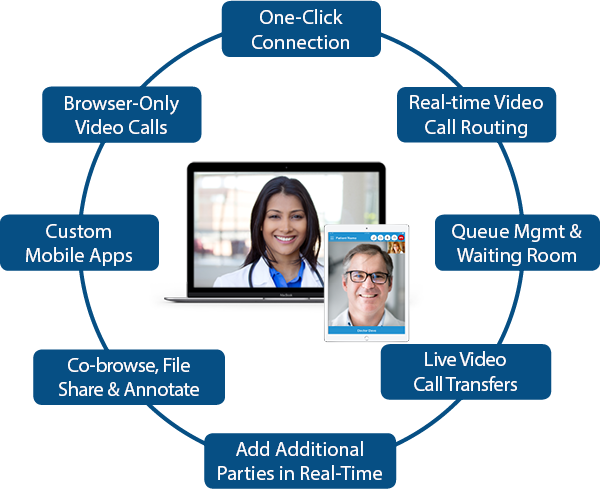 Features of Live Expert: One-click connection, real-time video call routing, queue mgmt & waiting room, live video call transfers, add additional parties to video, co-browser, file share, annotate, custom mobile apps, and browser-only video calls